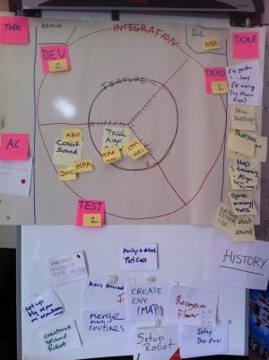 Iterative, Incremental kanban board