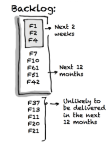 Illustrative Sketch of a structured backlog
